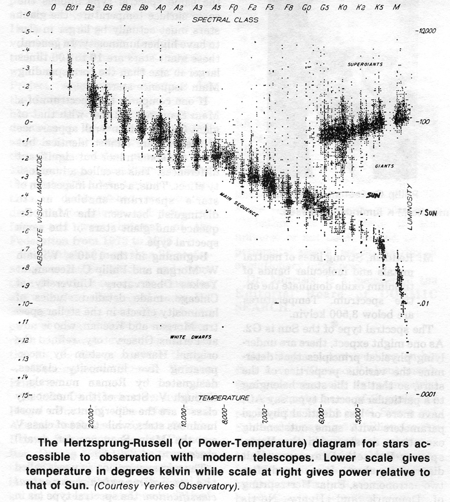 Cosmic search issue 09 page 2 seti and the spectral hertzsprung russell diagram pooptronica Choice Image